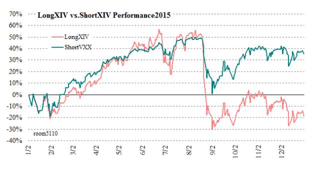 shortVXX_vs_longXIV2015chart