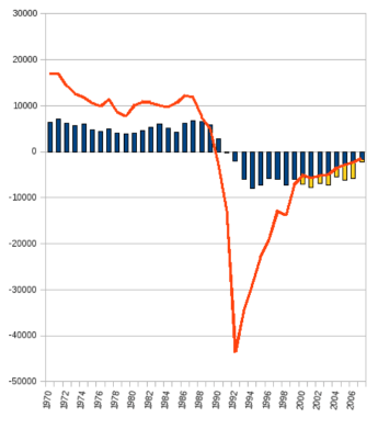 Rahvaarvu_muutus,_1970-2007