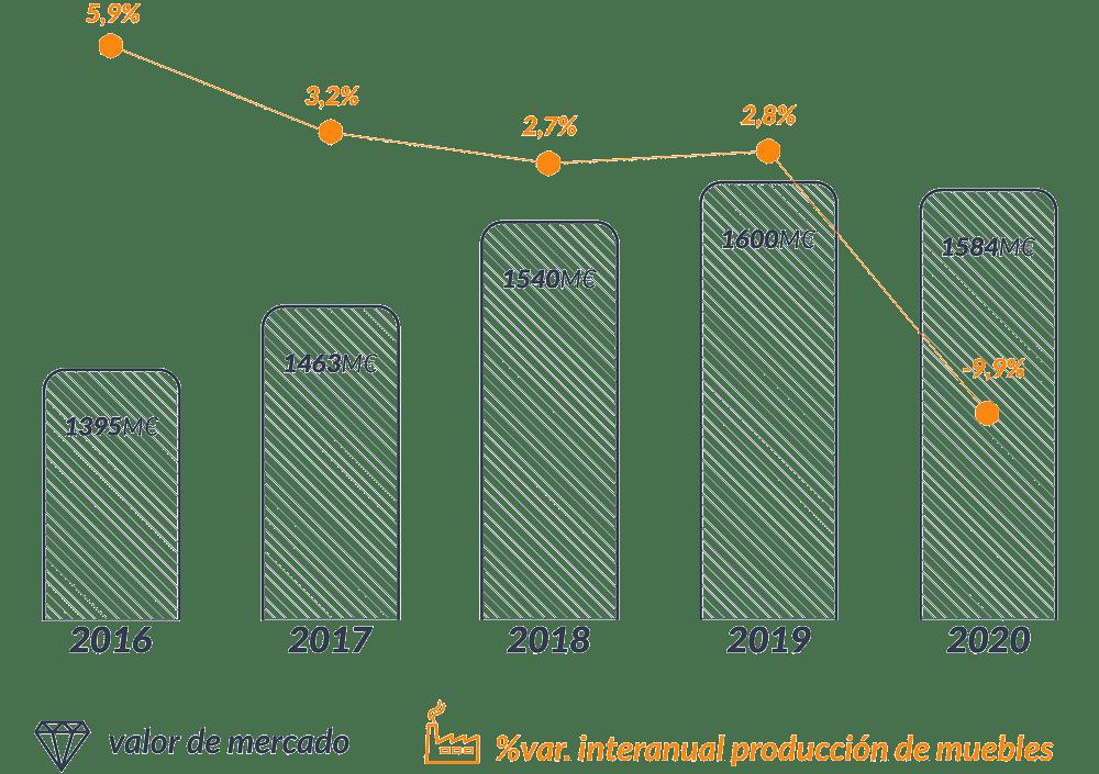 evolución mercado del mueble