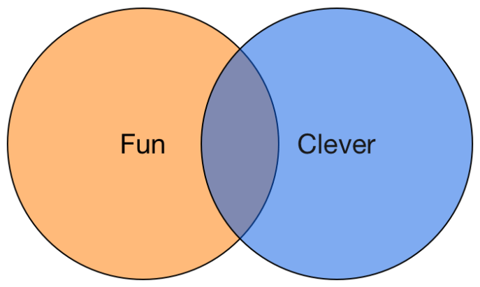Fun vs Clever