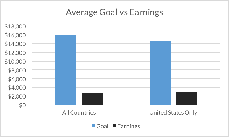 Average goal vs earnings: Shows that the average goal runs around $15,000 while the average earnings for escape rooms hovers a little over $2000.