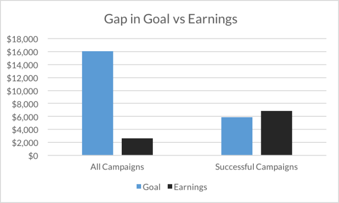 Gap in Goal vs Earnings: Shows that most campaigns miss their goal by a very wide margin, while the successful campaigns just barely exceed their goal.