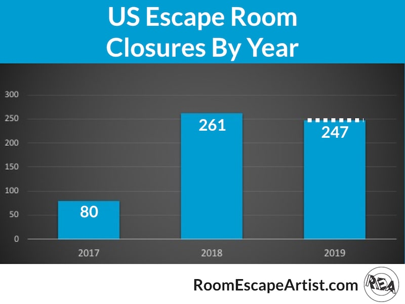 Bar chart of US escape room closures by year.