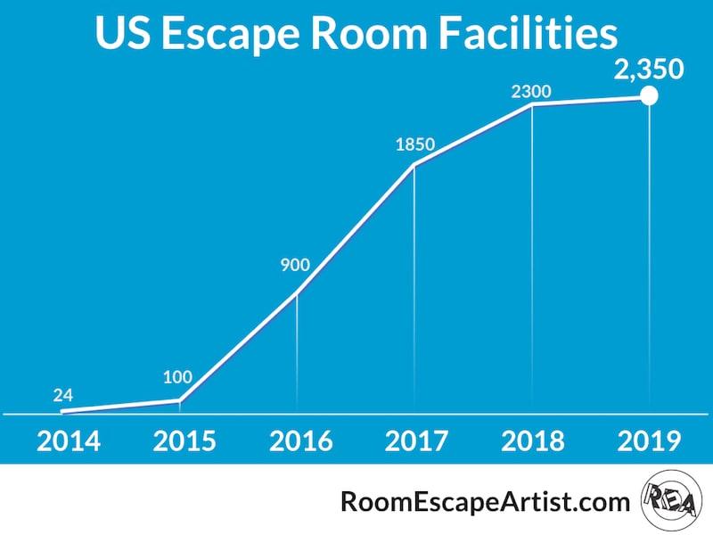 US Escape Room Facility Graph 2014-2019.