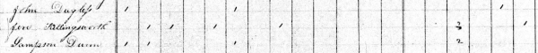 JD Douglas 1830 Census