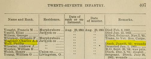 Philip Wolf Civil War Roster