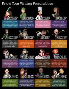 Writer's Personalities