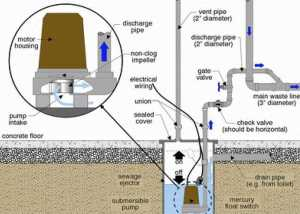 Sewer Ejector Pump Services   RooterMan