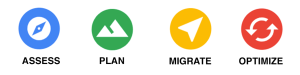 Assess, plan, migrate and optimise your cloud journey. Picture containing small icons for each bullet-point