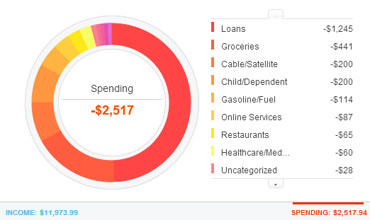 Root of Good's Monthly Expense for September 2013
