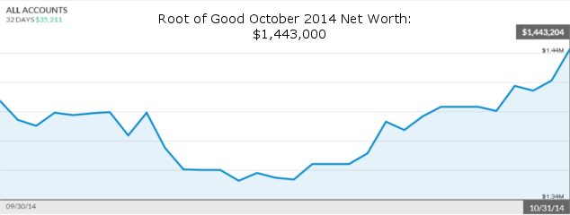 october-2014-net-worth