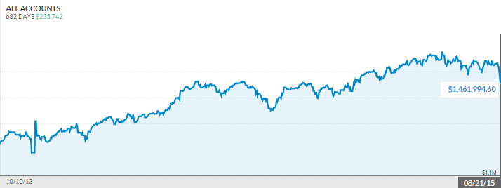 net-worth-two-years