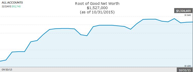 october-2015-net-worth