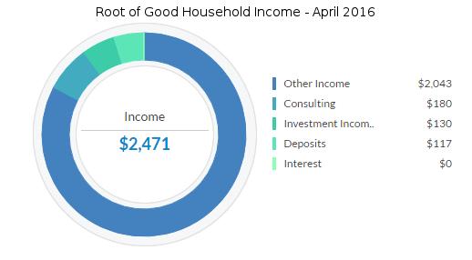april-2016-income