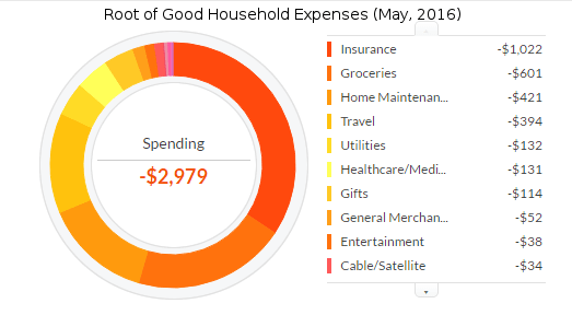 may-2016-expenses