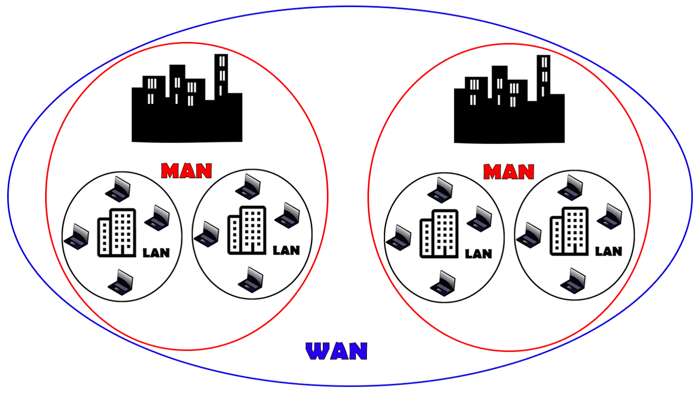 Types Of Networks And Topologies Internet 101 Rootsaid