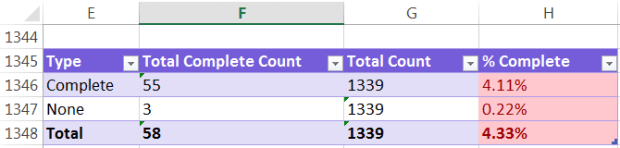 Count by Complete Downloads Results