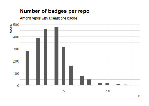 number of badges for READMEs with at least one (histogram)