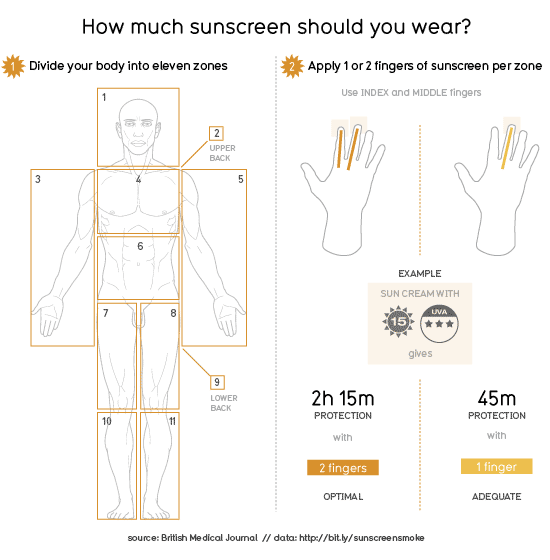 how-much-sunscreen