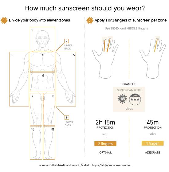 how-much-sunscreen