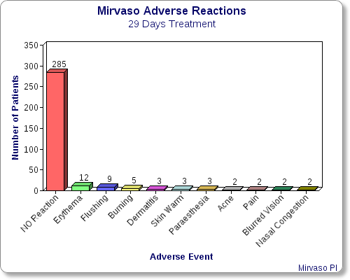 mirvaso-29-days-adverse-reactions