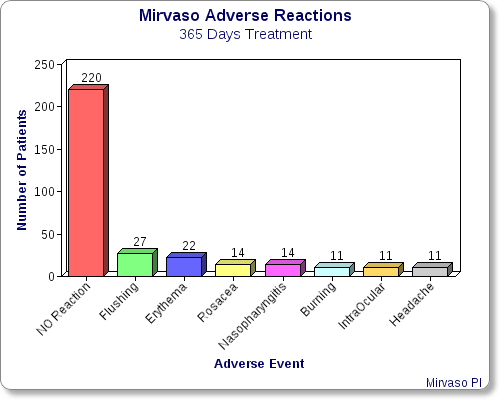 mirvaso-365-days-adverse-reactions