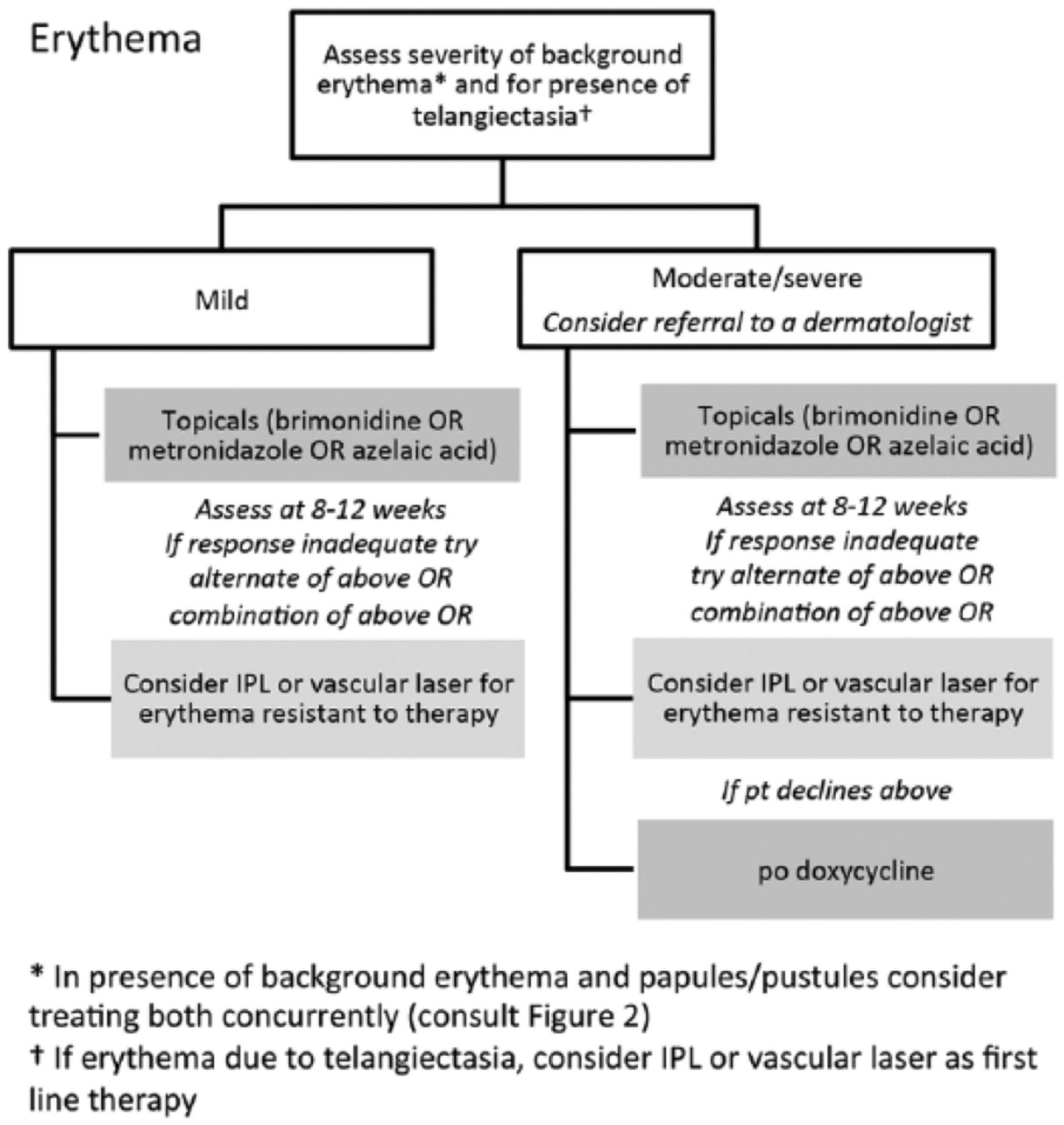 erythema