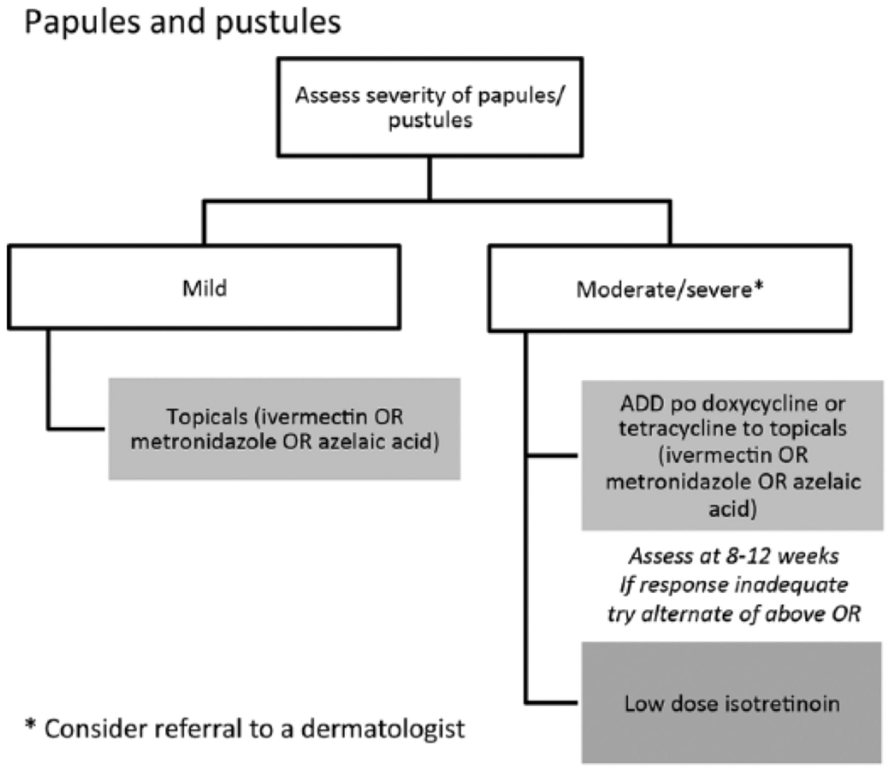 papules-and-pustules