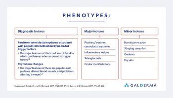 Rosacea Phenotypes Explained