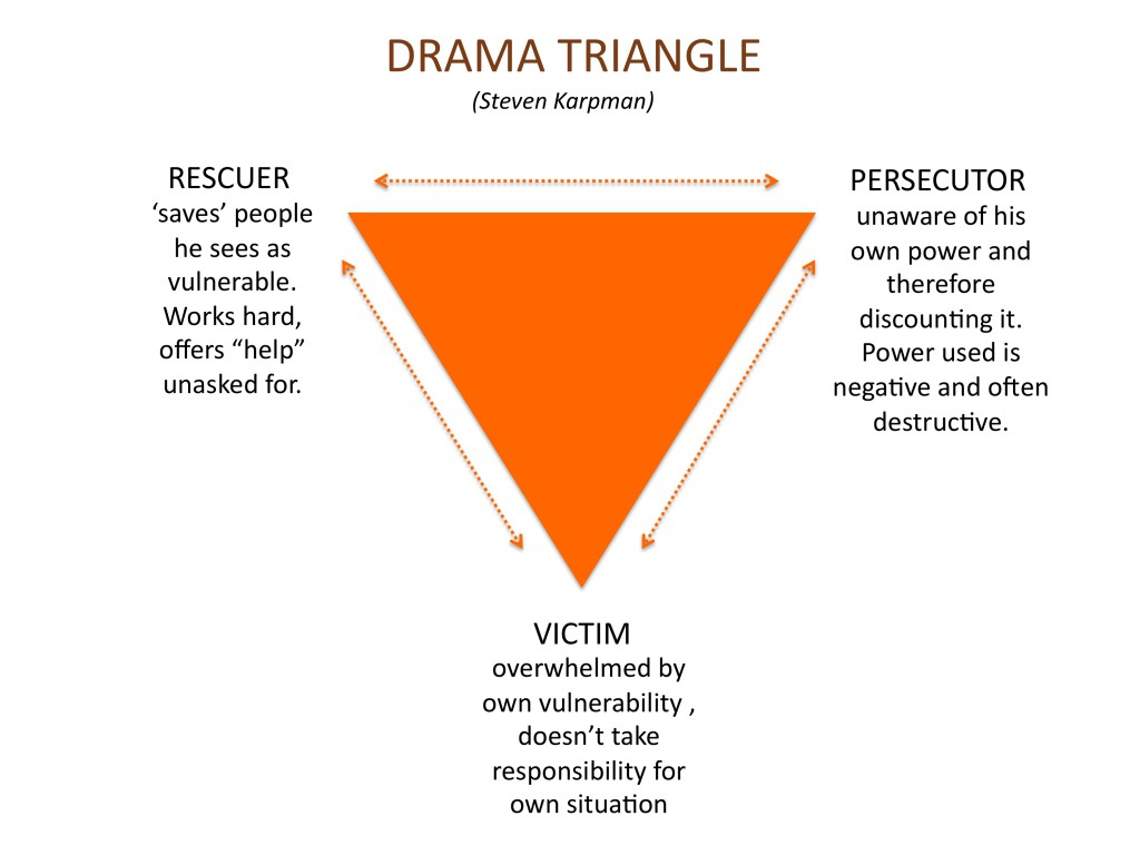 The Drama Triangle At Work What Ubers Ceo Teaches Us