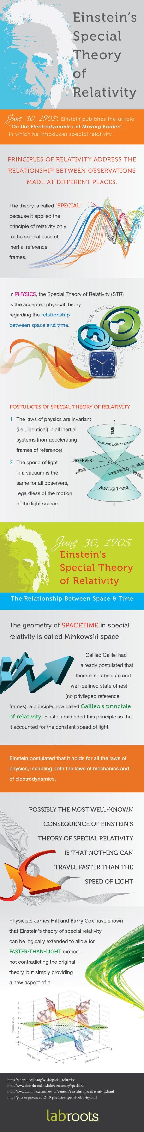 relativity-infographic