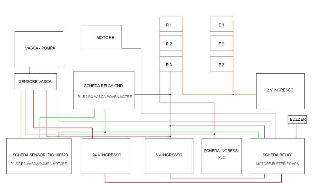 PLC SIEMENS (2/4)