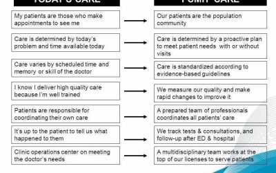 From volume to value-based health care