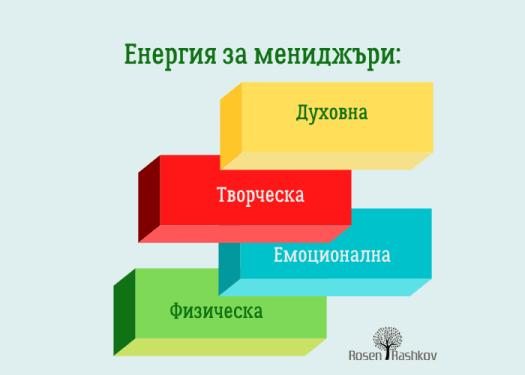 Четири вида енергия са нужни за високо представяне на мениджъра.