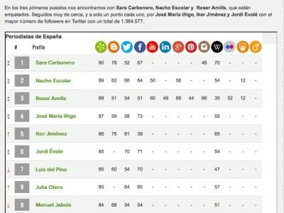 Cadena SER | Este es el top 10 de periodistas en España