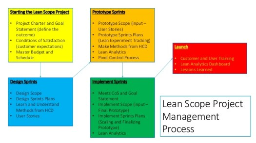 lean-scope-project-management-3-638