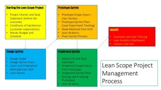 lean-scope-project-management-3-638