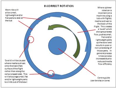 Incorrect Rotation