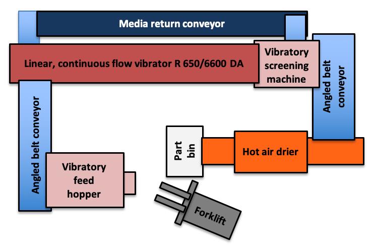 Rosler Linear Continuous Flow Vibratory System Pictogram