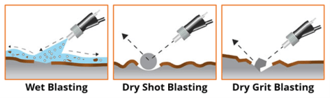 Visual comparison of wet, dry shot, and dry grit blastings' impact on surfaces