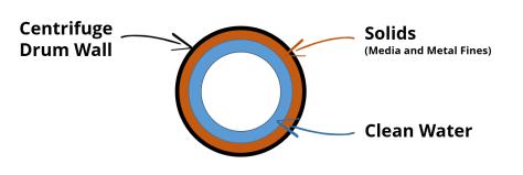 centrifuge separation by matter