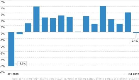 gdp-fourth-quarter-2012