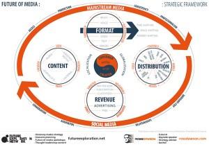 Future of media strategies  Framework by futurist Ross Dawson