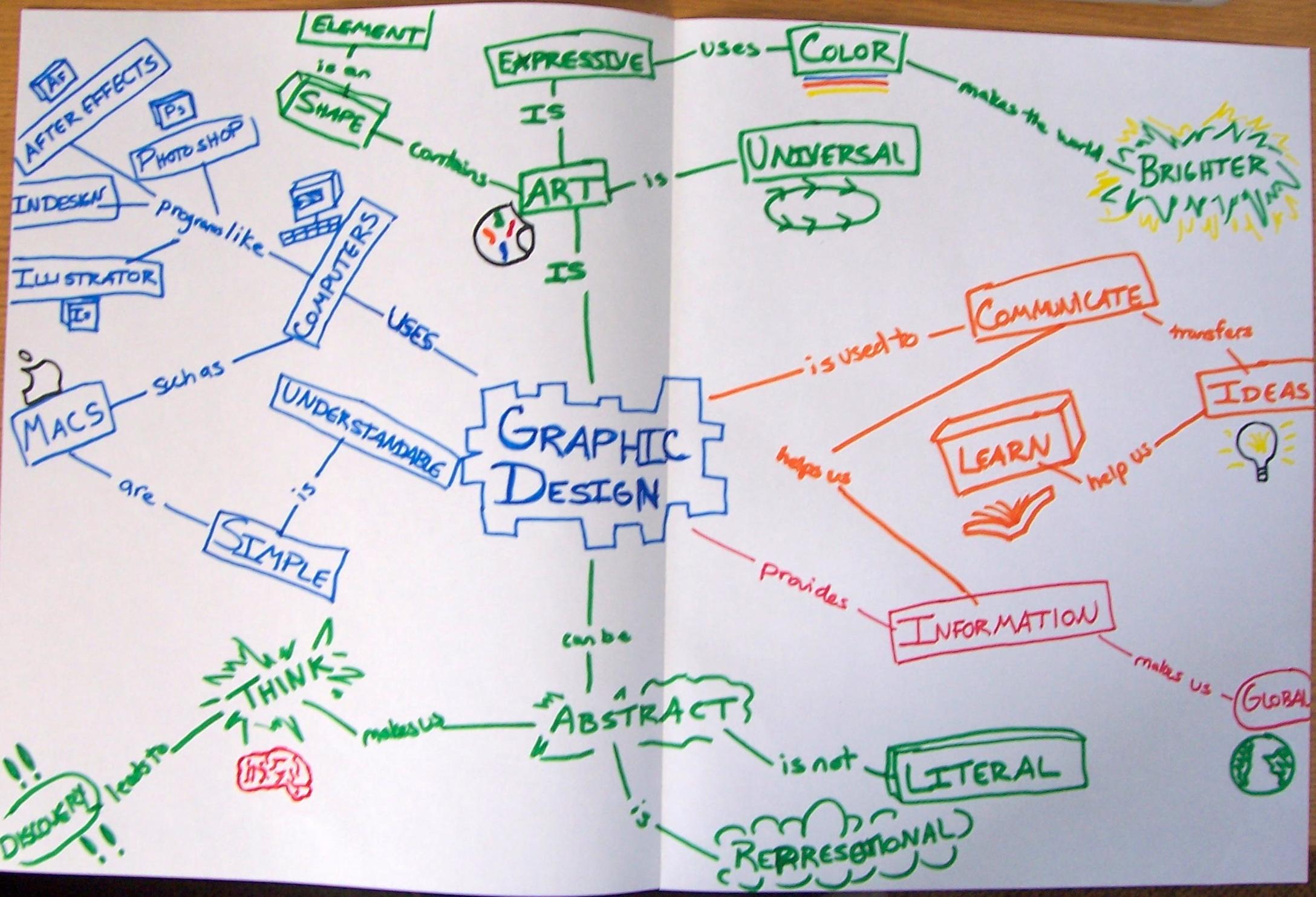 Concept Map Graphic Design