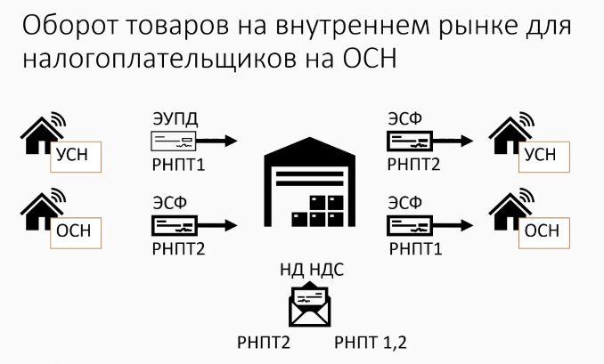Оборот товаров на внутреннем рынке для организаций на ОСН