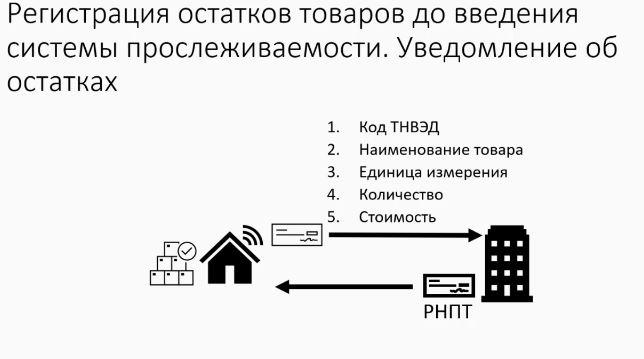Регистрация остатков товаров до введения системы прослеживаемости