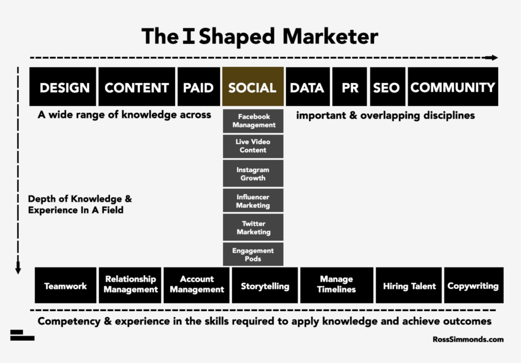 i shaper marketer