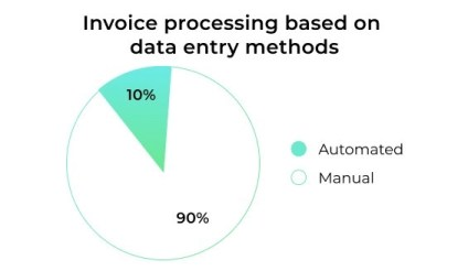 Invoice processing based on data entry methods.