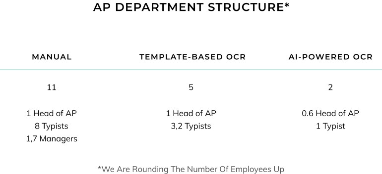 AP Department Structure for Manual, Template-based OCR and AI-powered OCR.