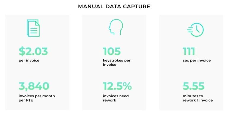 Manual Data Capture
